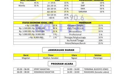 Profil & Rate Card Rasi FM (Silahkan download)